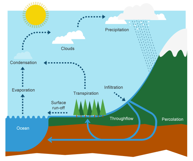 frontal rainfall diagram wiring for one way light switch water cycle: the process that provides all you use | passnownow.com