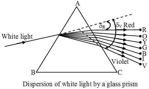 SS2 Physics Third Term: Dispersion of White Light