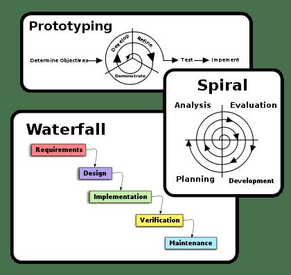SS2 Computer Science Third Term: Programme Development