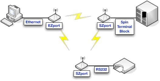 Serial to ZigBee Converter