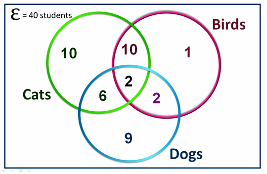 solving problems using venn diagrams worksheets 3 switch one light wiring diagram three circle passy s world of mathematics pic 20