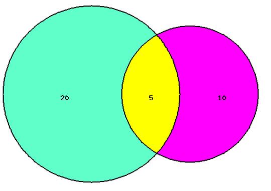 4 set venn diagram generator narva wiring 3 circle calculator template ~ elsavadorla