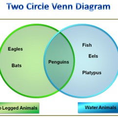 4 Way Venn Diagram Generator 5 Pin Round Plug Wiring First Grade Examples Toyskids Co All Worksheets U00bb Intersection And Union Of Sets Downloadable Template Powerpoint