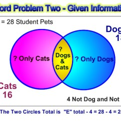 Solving Problems Using Venn Diagrams Worksheets Plant Root Hair Cell Diagram Word Passy S World Of Mathematics Pic 4