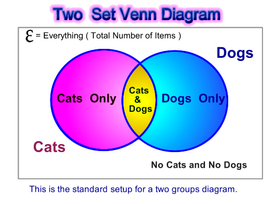 how to fill out a venn diagram outside light wiring uk word problems passy s world of mathematics pic one