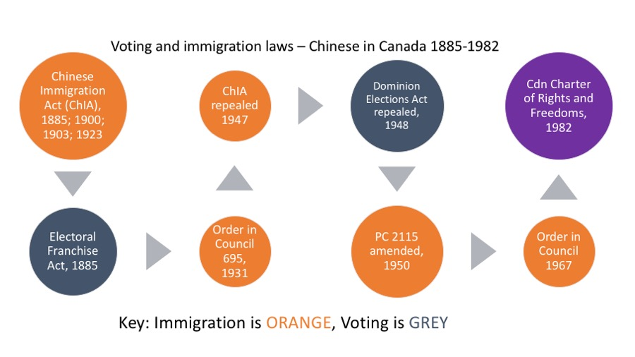 Voting and Immigration laws, Canada