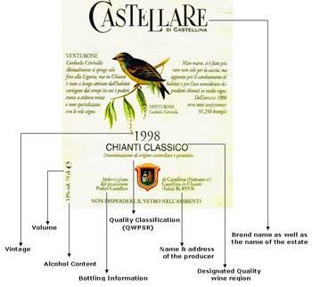 uitleg etiket Italiaanse wijn