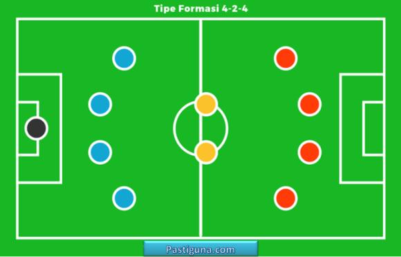 Formasi Sepak Bola 4-2-4