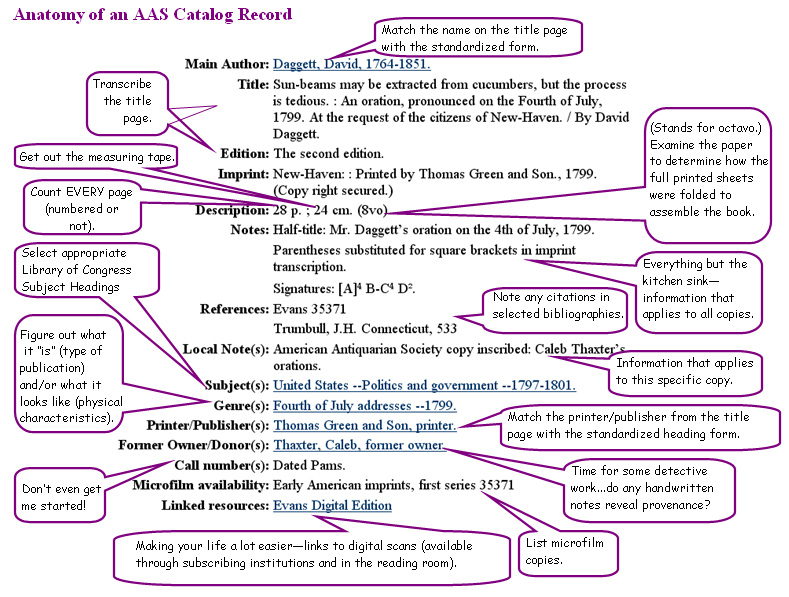 Anatomy of an AAS Catalog Record