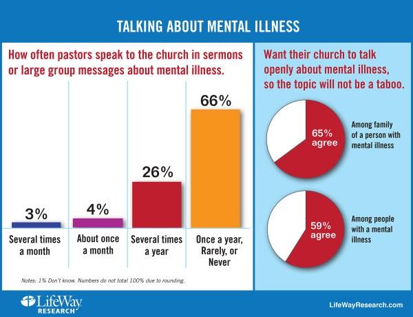 Mental Health Illness Statistics