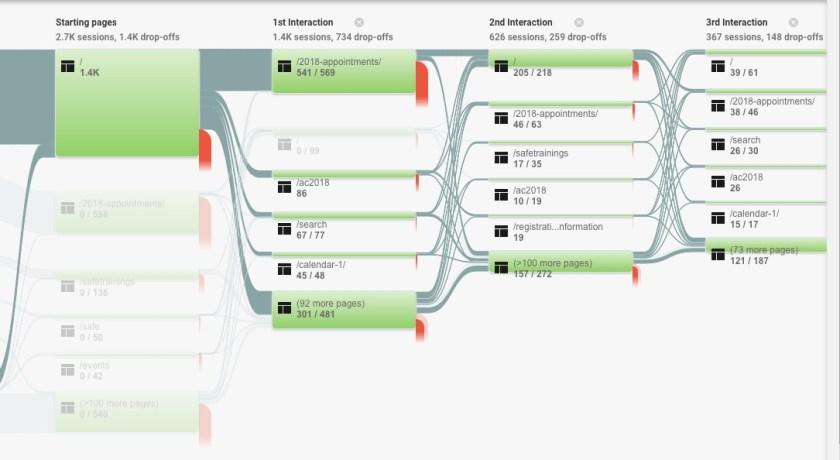 more google analytics behavior flow
