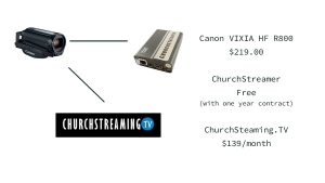 Can Vixia HF R800 plus ChurchStreamin plus churchstreaming.tv