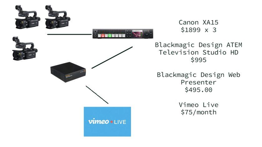 Canon XA15 plus Blackmagic Design ATEM Television Studio HD plus Blackmagic Design Web Presenter plus Vimeo Live