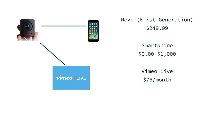 Mevo plus Smartphone plus Vimeo Live