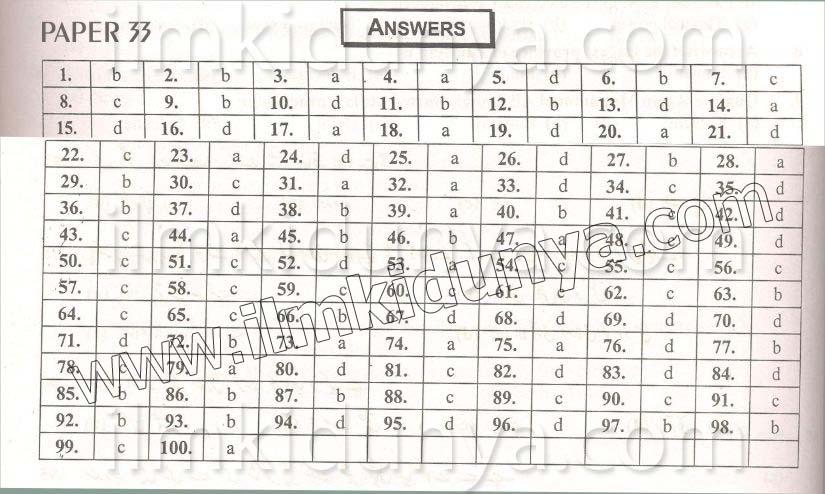 Answers Key 2014 PPSC Punjab Police Department Sub