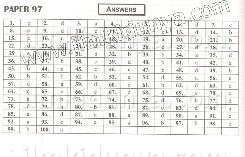 Answers Key 2016 PPSC Labour & Human Resource Department