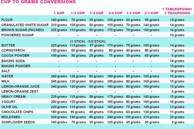 Baking Conversion Chart