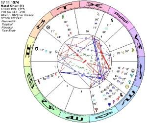Chart 17 11 1974