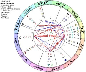 Chart 17 6 2012