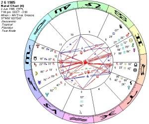 Chart 2 6 1985