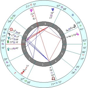 Vladimir Putin (Source: Astrology Weekly)