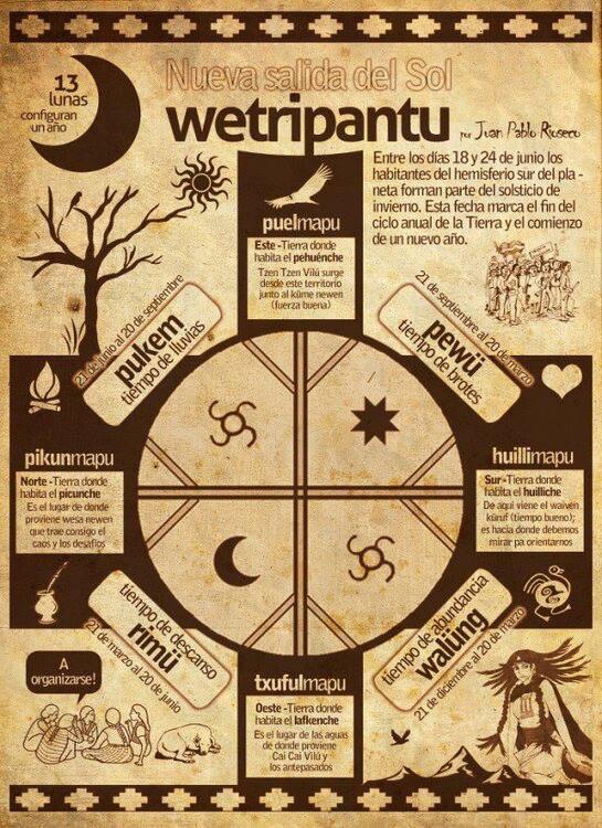 Explicación del wetripantu, nuevo Año Mapuche.