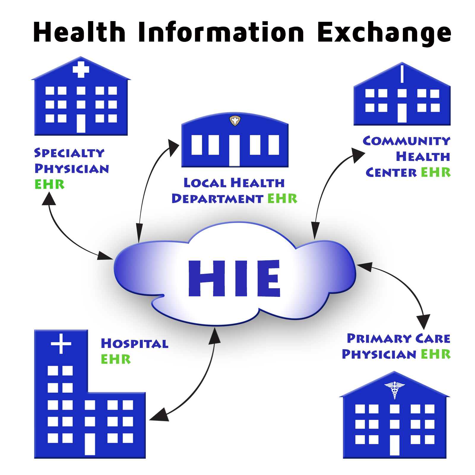 what is a network diagram and why it important explain iron carbon equilibrium health information exchange