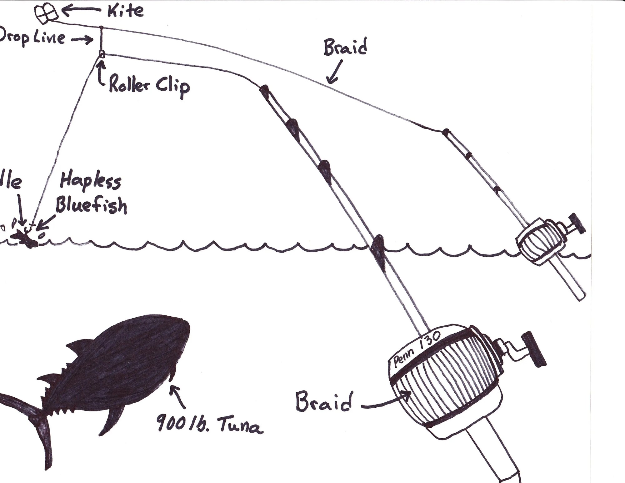 hight resolution of  kite fishing for bluefin tuna 101 5