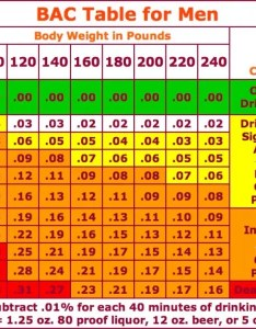 Chart how many drinks will get you  dui also oswego il patch rh