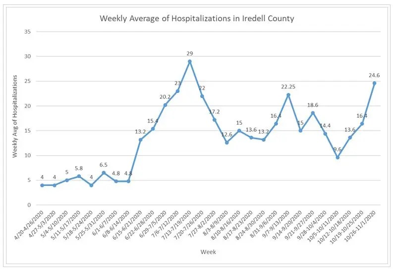 COVID-19 Hospitalizations Rise In Iredell County: ICHD