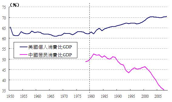consumer_index_us_vs_china