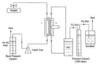 Proceso para la electrolisis de ácido clorhídrico de