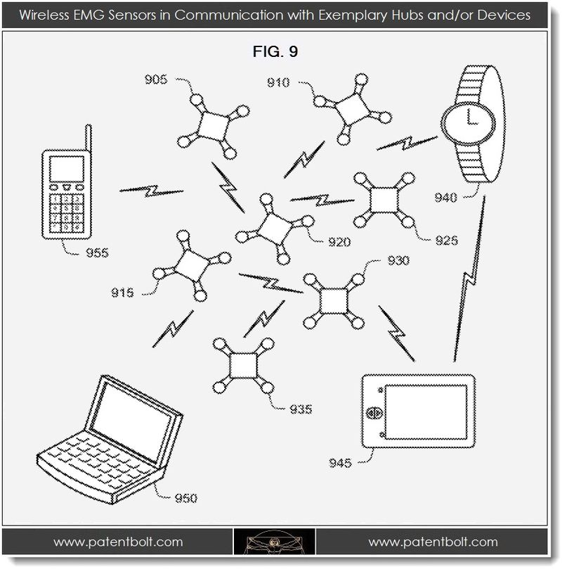 Microsoft Invents Wearable Controllers for Games & Far
