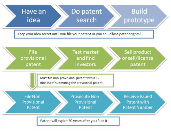 provisional-patent-process