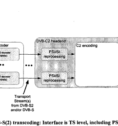 note the same ts based processing might be applicable for transcoding dvb t or dvb t2 transport streams into the cable network  [ 1524 x 1004 Pixel ]