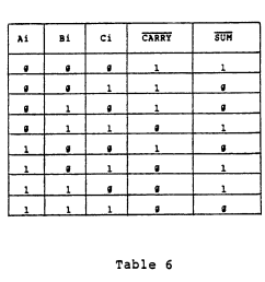 it should be noted that an inherent characteristic of full adder circuit 61 is to provide inverted sum and carry outputs as shown in the above truth table  [ 1123 x 1031 Pixel ]