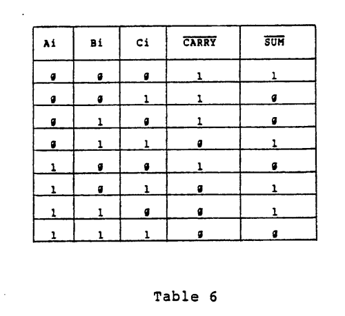 small resolution of it should be noted that an inherent characteristic of full adder circuit 61 is to provide inverted sum and carry outputs as shown in the above truth table