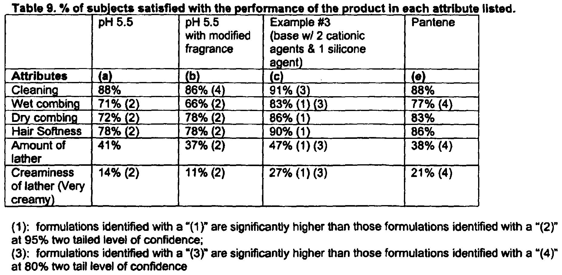 Shampoos Ph Listed