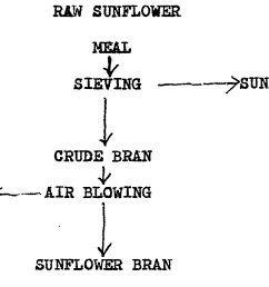 the various stages in the preparation of sunflower bran are summarised on the following process flow diagram  [ 1696 x 803 Pixel ]