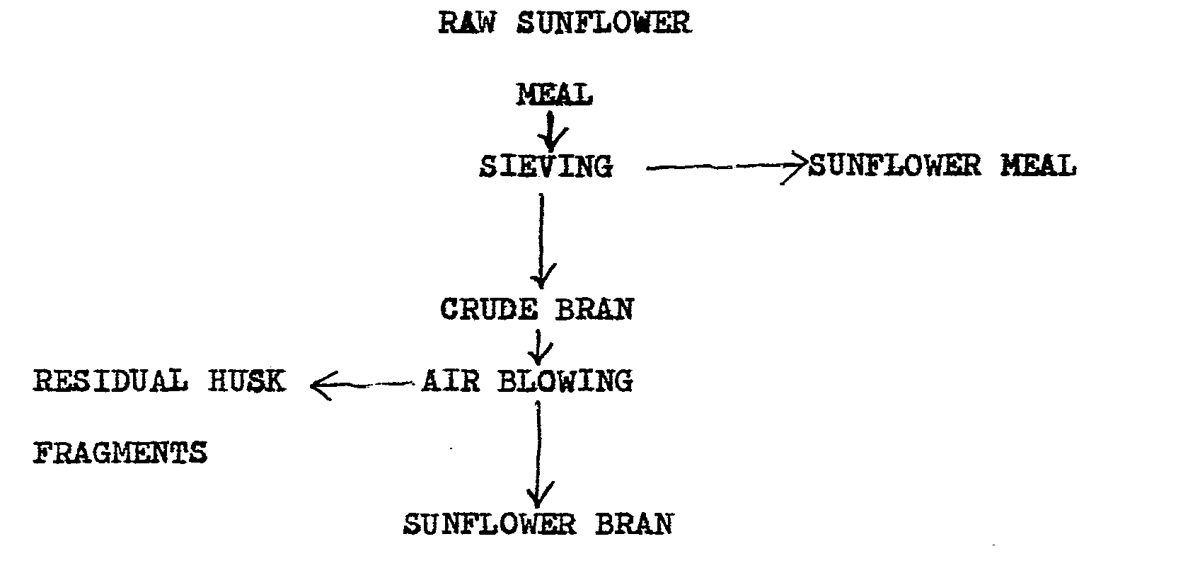 hight resolution of the various stages in the preparation of sunflower bran are summarised on the following process flow diagram