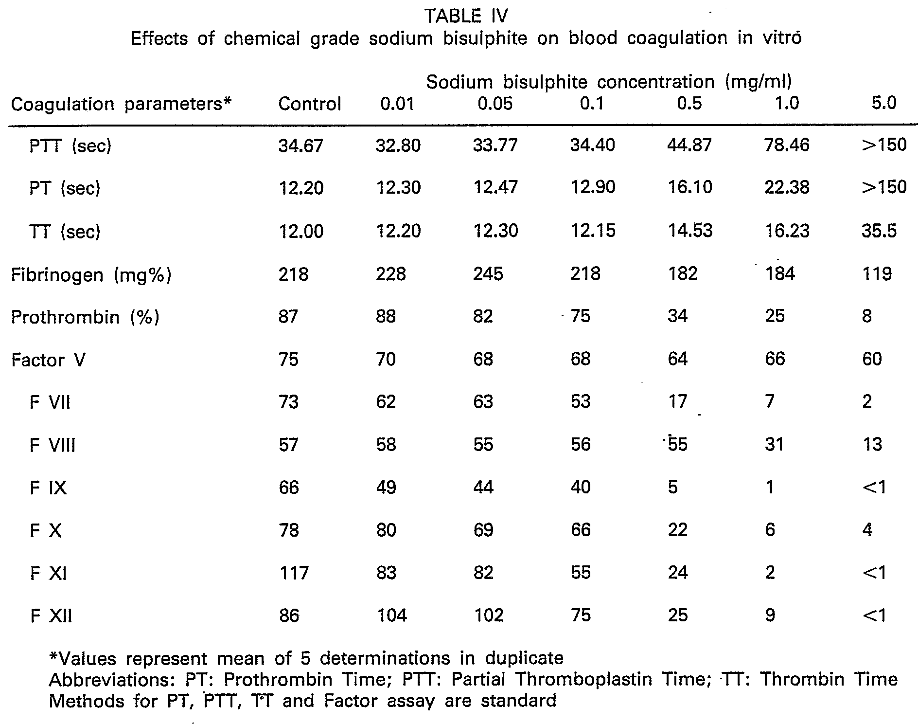 fishbone diagram lab values normal detailed skeleton pt ptt peripheral iv sites elsavadorla