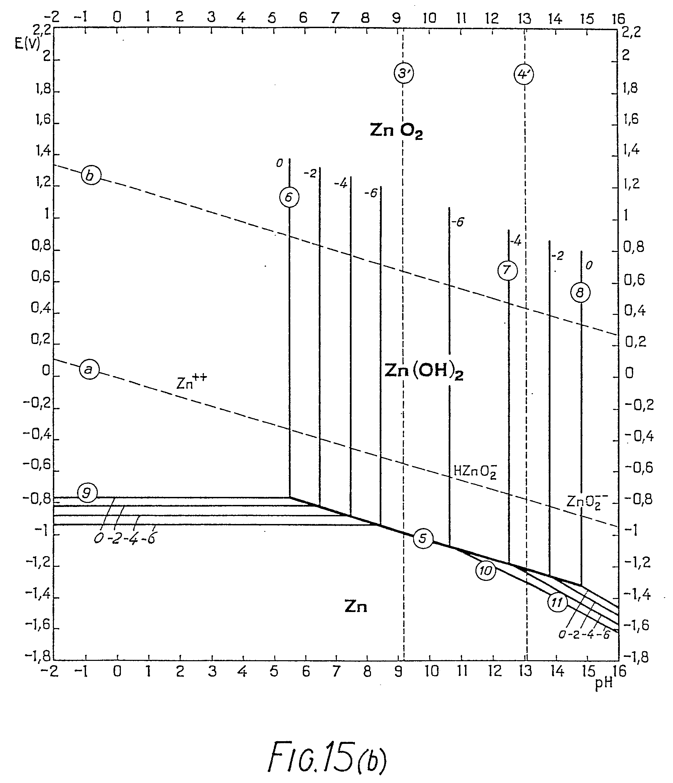 pourbaix diagram nickel wiring car aluminum magnesium phase vanadium