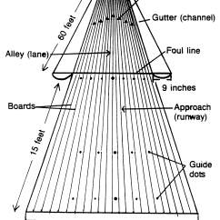 Bowling Lane Dimensions Diagram Triple Light Switch Wiring Of Free Engine Image For