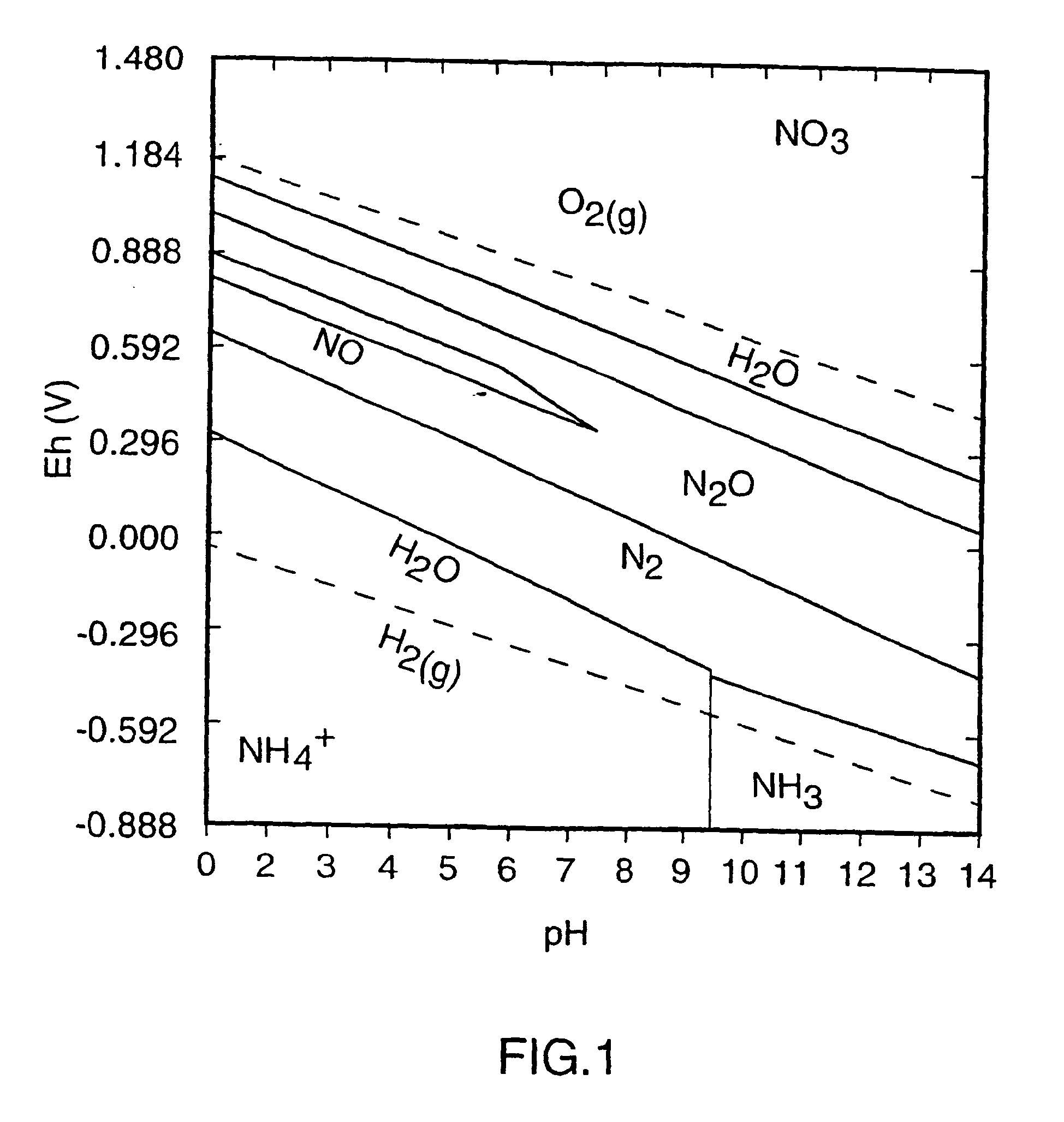diagram for nitrogen orp eh