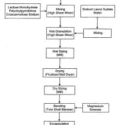process flow diagram aspirin wiring library process flow ideas patent ep1049467b1 celecoxib compositions google patents patent [ 1984 x 2671 Pixel ]