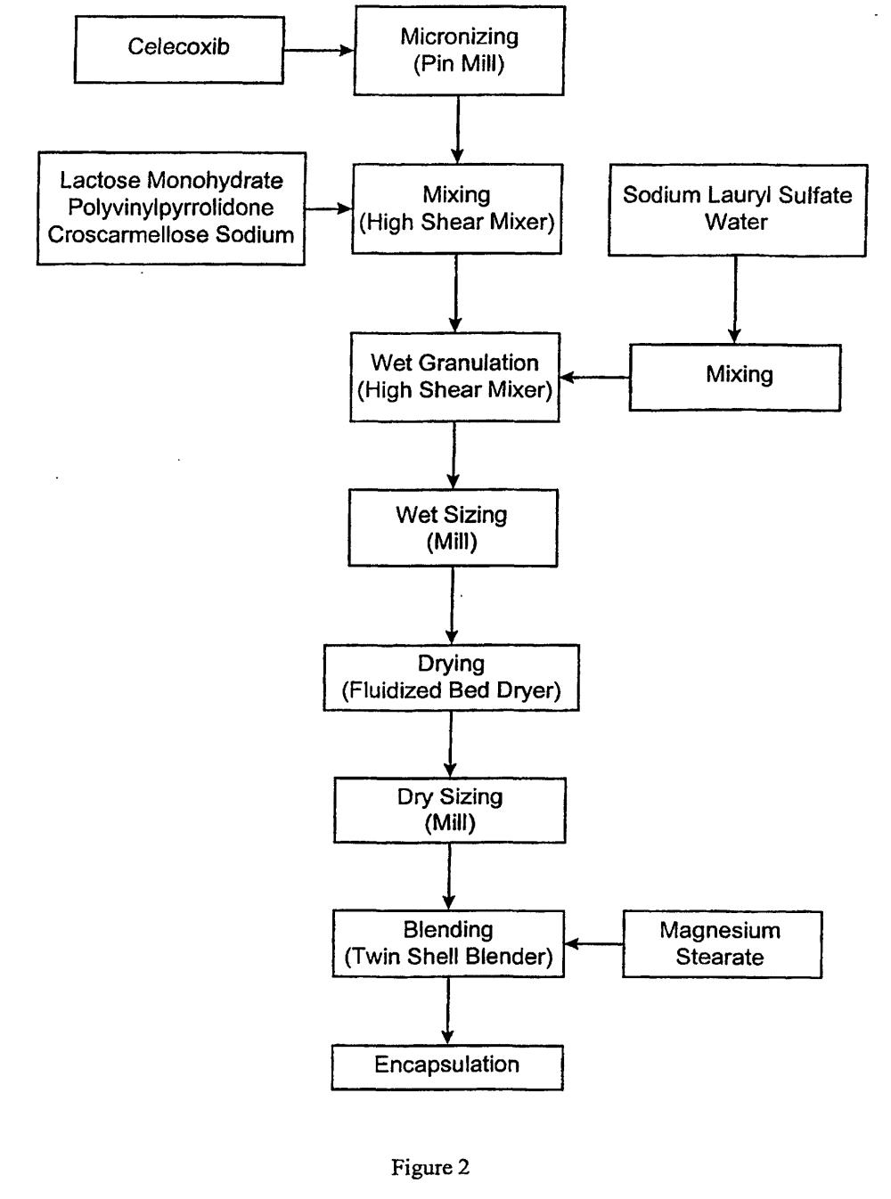 medium resolution of process flow diagram aspirin wiring library process flow ideas patent ep1049467b1 celecoxib compositions google patents patent