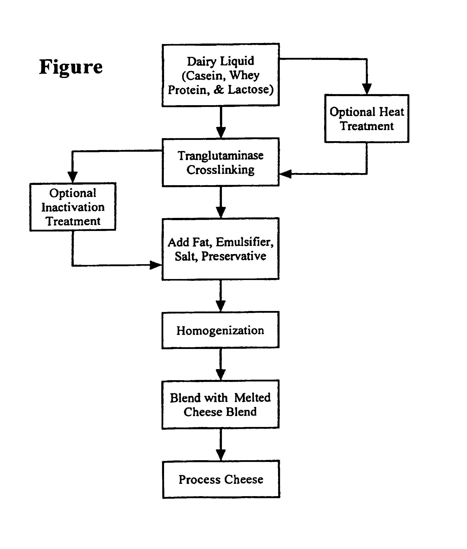 hight resolution of production yogurt flowchart ep1057412b1 into whey patent process of incorporation