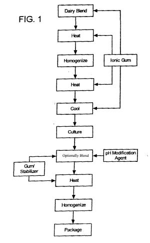 Patent EP1386540B1  Wheyless cream cheese containing an ionic gum  Google Patents