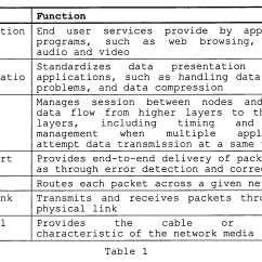 Diagram Of Osi Reference Model Curt Trailer Hitch Wiring Cisco Transmission Control Protocol And Switch