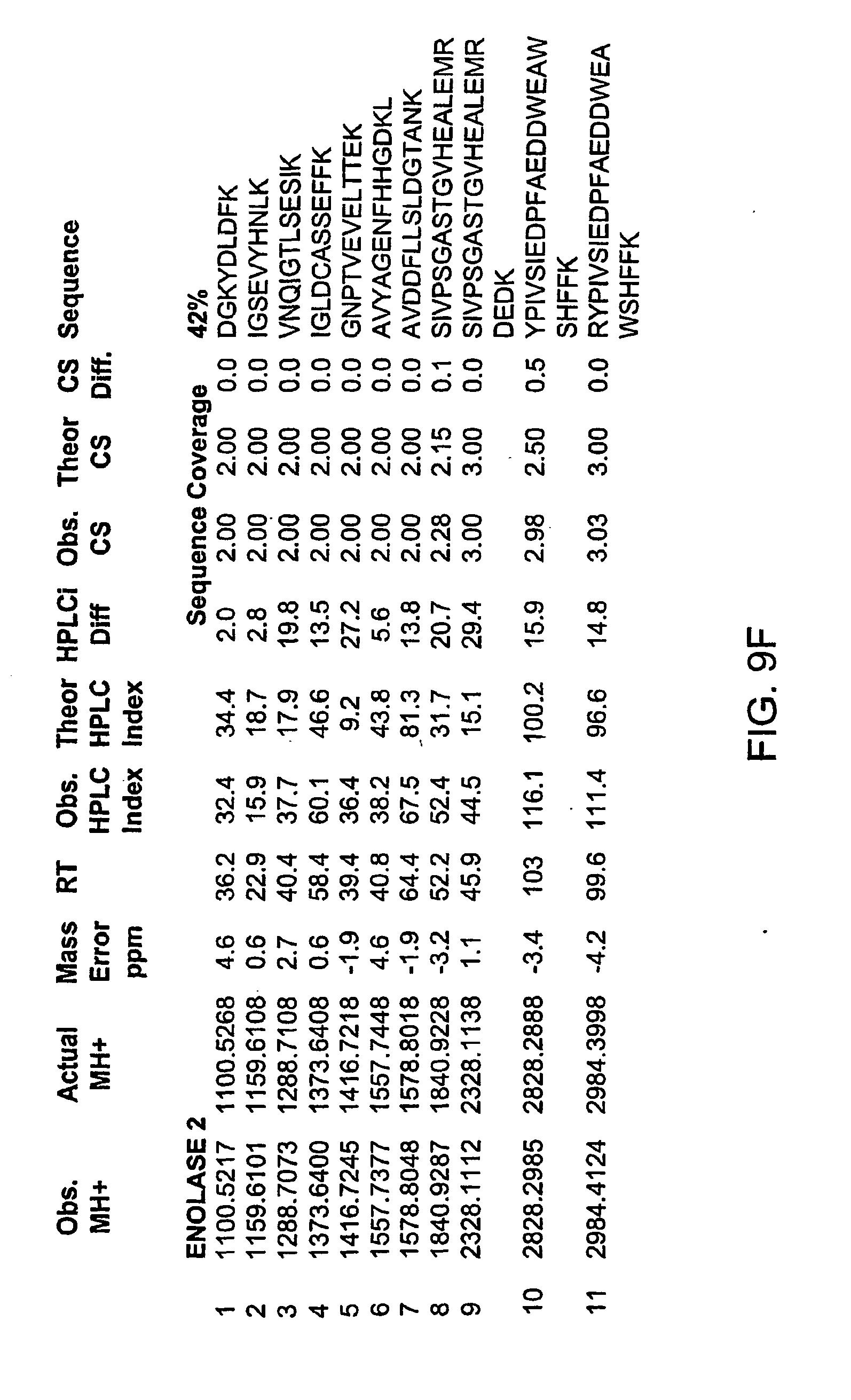 專利 EP1456667B1 - Method of mass spectrometry - Google 專利